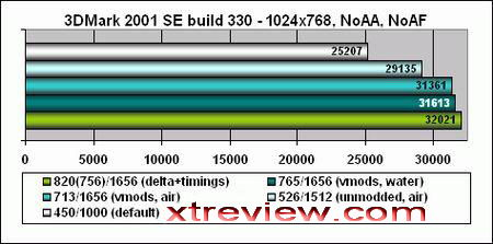 7600gs benchmark 3d mark2001
