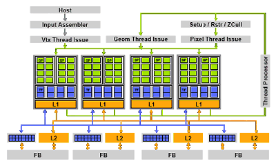 GeForce 9600 GT Architecture