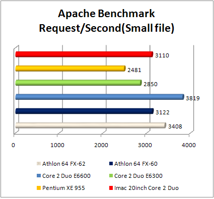 Apple iMac apache performance