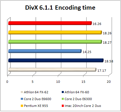 Apple iMac divx 6 benchmark