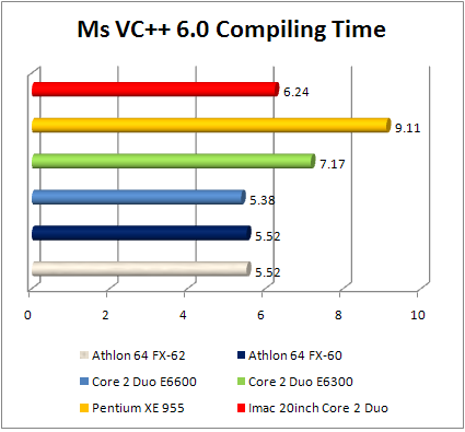 Apple iMac ms vs++ 6.0 performance