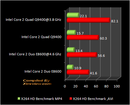 X264 encoding : Q9400 Vs E8600