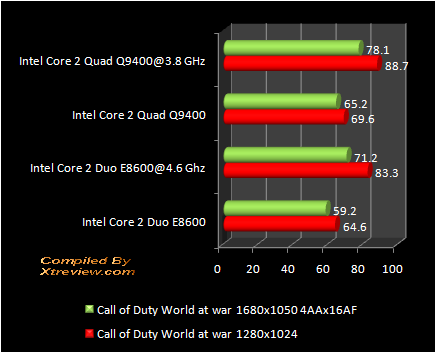 Call of duty : Q9400 Vs E8600