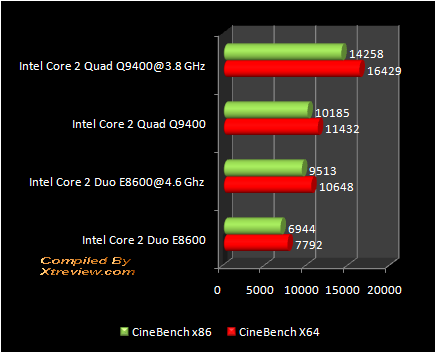 Cinebench : Q9400 Vs E8600