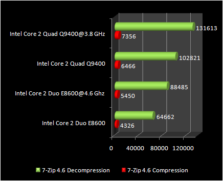 7Zip compression  : Q9400 Vs E8600
