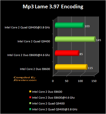 Mp3 lame  : Q9400 Vs E8600