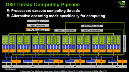 NVIDIA GeForce 8800: Structure CUDA