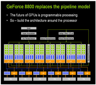 NVIDIA GeForce 8800: L structures