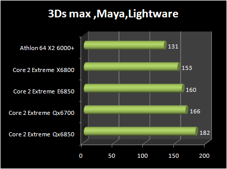 INTEL Core 2 Extreme QX6850 vs Core 2 Extreme E6850 : 3d rendering