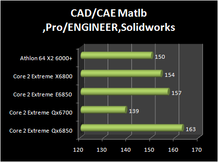 INTEL Core 2 Extreme QX6850 vs Core 2 Extreme E6850 : professional application