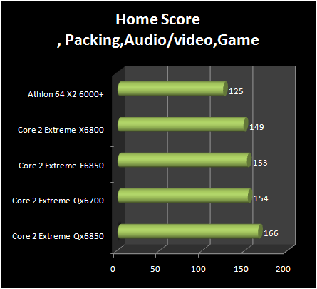 INTEL Core 2 Extreme QX6850 vs Core 2 Extreme E6850 : home score