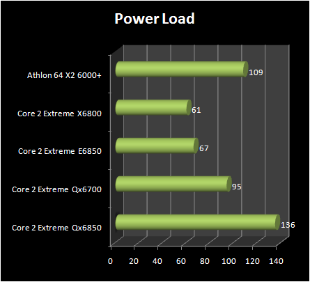 INTEL Core 2 Extreme QX6850 vs Core 2 Extreme E6850 : power consumption load