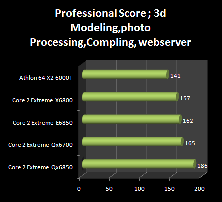 INTEL Core 2 Extreme QX6850 vs Core 2 Extreme E6850 : professional score