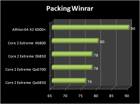 INTEL Core 2 Extreme QX6850 vs Core 2 Extreme E6850 : winrar