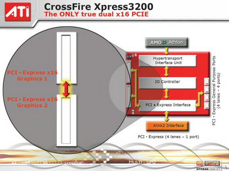 ATI CrossFire Xpress 3200 review