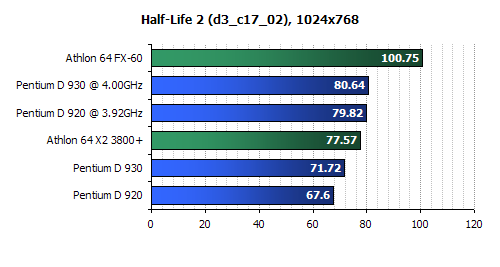 Intel  D930 Review-Intel D920 Review-half life benchmark