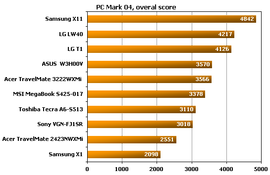 Acer TravelMate 3222WXMi  pcmark performance