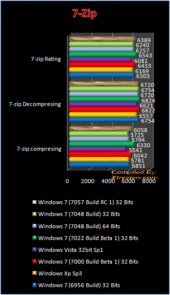 windows 7 7048 7zip