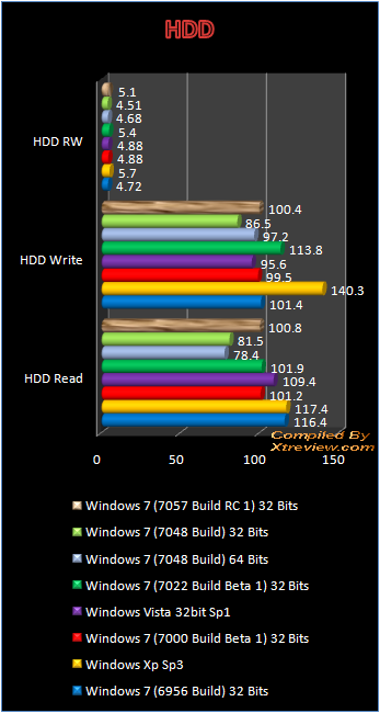 windows 7 7048 HDD benchmark