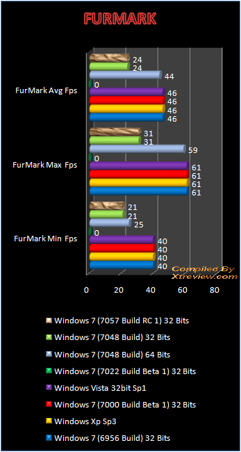 windows 7 7048 furemark