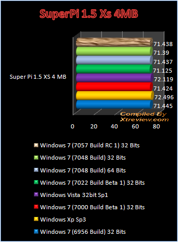 windows 7 7048 super pi